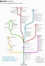 microsoft curriculum roadmap career path