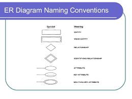 data modeling using the entity relationship modeler diagram naming conventions