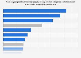 • U.S. <b>Amazon top</b> growing <b>beauty</b> product categories 2018   Statista