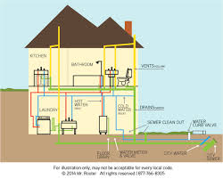 house water plumbing diagram  commercial kitchen cleaning services    house water plumbing diagram