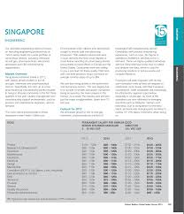 what is your salary if you are an engineer in singapore auston auston has the engineering programs that can make your aspirations come true
