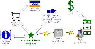 credit card transaction flow chart   apk downloader