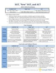 sat essay rubric printable essay writing rubric elementary