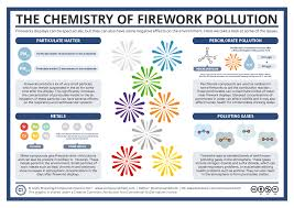compound interest the chemistry of vehicle emissions reduction the dark side of fireworks the chemistry of their environmental effects