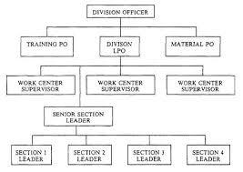 file organizational chart jpg   wikipediafile organizational chart jpg