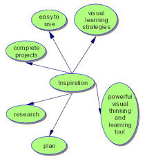 inspiration mind mapping software   library  ils  services and    inspiration mind mapping software  inspiration designed diagram
