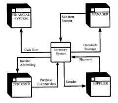 data flow diagramsfigure    a context diagram