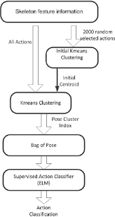 fig    the block diagram of k means clustering   scientific       the block diagram of k means clustering
