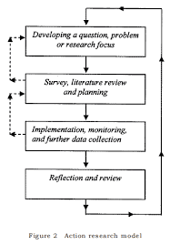 Literature Review  Review of Related Literature   Research Methodolog
