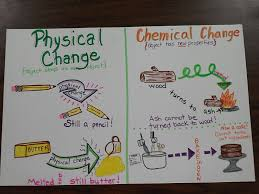 best images about science chemistry