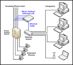 callerid com    installation diagramsethernet link whozz calling    telephone switch