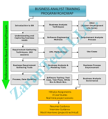process quality analyst resume builder process quality analyst quality process analyst jobs employment indeed business analyst training ba certification zarantech
