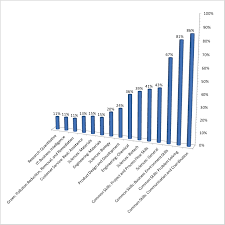 the cosmetic chemist bar chart of top 15 skill clusters requested in job postings for cosmetic chemists