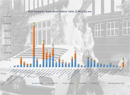 <b>Rod Stewart albums</b> and songs sales as of 2019 - ChartMasters