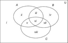discrete mathematics set theory   wikibooks  open books for an    venn diagrams  worked examples edit