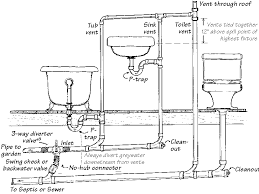 house water plumbing diagram  washer plumbing drain diagram   r    plumbing drain pipe diagrams
