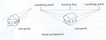 Billedresultat for linear perspective history