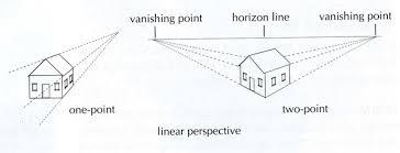 Billedresultat for linear perspective history
