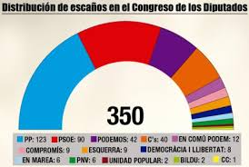 Risultati immagini per elezioni spagnole risultati