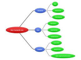 the esl commando  writing   how to write a five paragraph essay    writing   how to write a five paragraph essay diagram