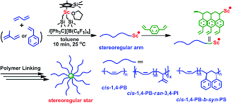 arm first approach for the synthesis of star shaped stereoregular scheme 1 synthetic procedure for stereoregular star polymers through the arm first strategy