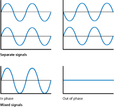 what is sound diagram showing separate signals and mixed signals in phase and out of phase