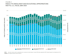 In FY       per student state appropriations for higher education were    percent below the funding level in       The result  also shown in the chart