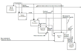vernikov ru   всё о менеджменте и it   Описание программного    an idef diagram showing only arrows that branch or join