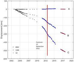 <b>Remote</b> Sensing | Free Full-Text | Ground <b>Deformations Controlled</b> ...