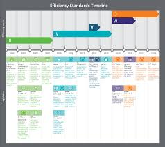 efficiency standards inc timeline infographic for external power efficiency standards