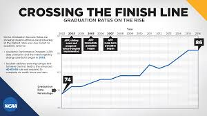 graduation rates org the official site of the ncaa members particularly presidents and chancellors asked the in the early 2000s to develop a measure of student athlete graduation success that