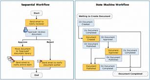 chapter   managing complex business processes with custom    sequential and state machine workflows