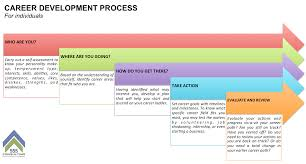 hr tips the model for employee engagement career career development process for individuals
