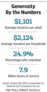 the mistakes we make when giving to charity wsj to better understand this apparent contradiction we asked these respondents if they believed that people should use their skills primarily to help others