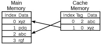 Image result for حافظه L2 cache چیست؟