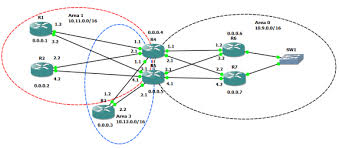 humair    s blogs » blog archive » multi area ospf   redundancy    network diagram