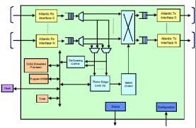 layer  switch implementation with programmable logic devicesfigure   switch block diagram