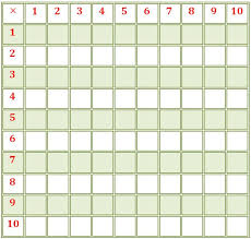 Image result for images for multiplication grids showing from 1 to 5