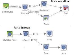 visio import example   bpmn diagram with sub processimported visio diagram