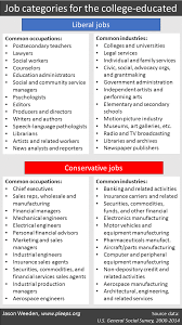 what you do and how you vote we the pleeple how democratic are folks in liberal jobs and how republican are folks in conservative jobs in the chart below i show the college educated sample broken