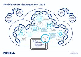 flexible service chaining nokia networks view the infographic