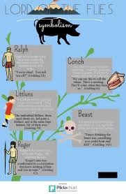 images about lord of the flies gcse english lord of the flies symbolism