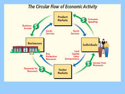 a circular flow diagram a illustrate by means of a circular flow    ssemi a illustrate by means of a circular flow diagram  the product market  the resource