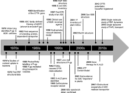 abc transporter research going strong years on biochemical figure
