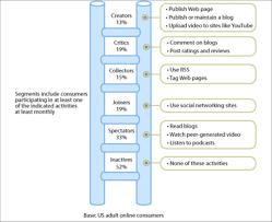 on social marketing and social change social media forrester research behavioral segments