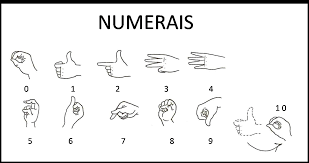 Resultado de imagem para alfabeto para surdo e mudo