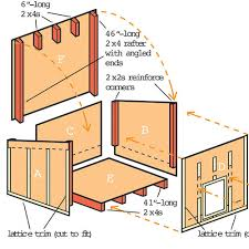 How to Build a Dog House   SunsetHow to build a doghouse plans
