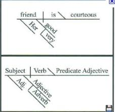 images about diagramming sentences primer on pinterest        images about diagramming sentences primer on pinterest   sentences  grammar and  s of speech