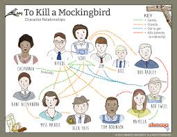 a character map for to kill a mockingbird teaching to kill a tkam relationship map