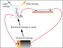 energy   electrical energy  energy flow diagramsenergy flow diagram for electric circuit   a battery